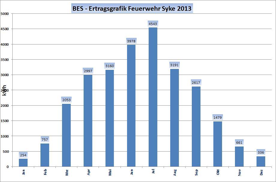 ertrag_feuerwehr_2013